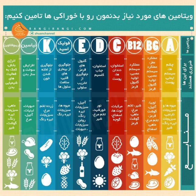 ویتامین ها و مواد غذایی.jpg